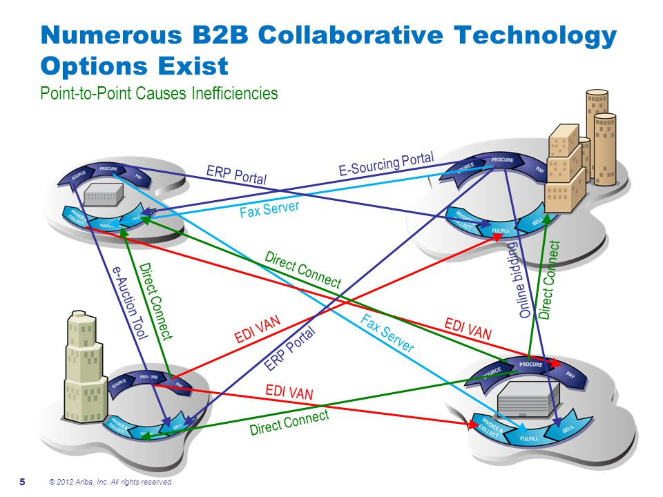 Numerous B2B Collaborative Technology Options Exist Point-to-Point Causes Inefficiencies