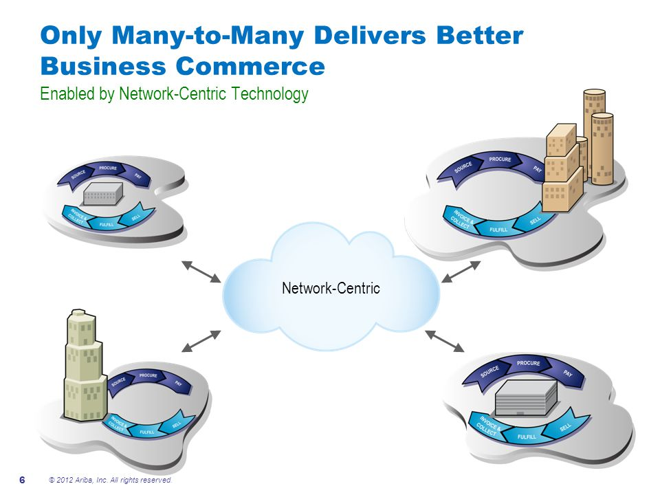 Only Many-to-Many Delivers Better Business Commerce Enabled by Network-Centric Technology