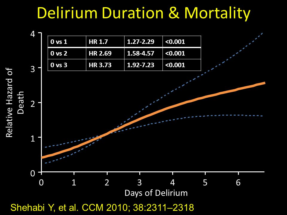 Delirium Duration & Mortality