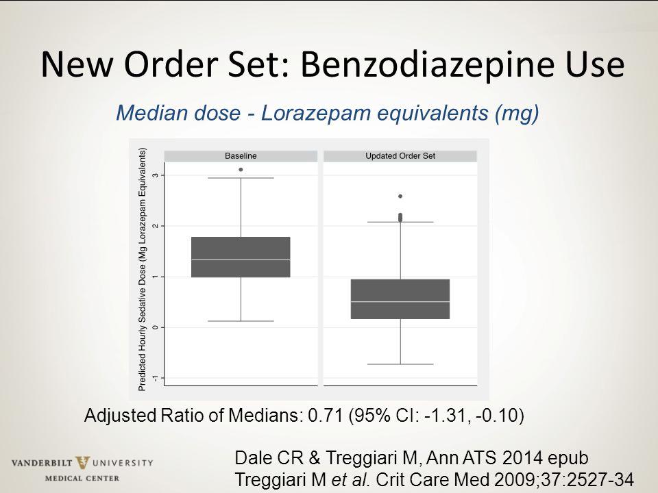 New Order Set: Benzodiazepine Use
