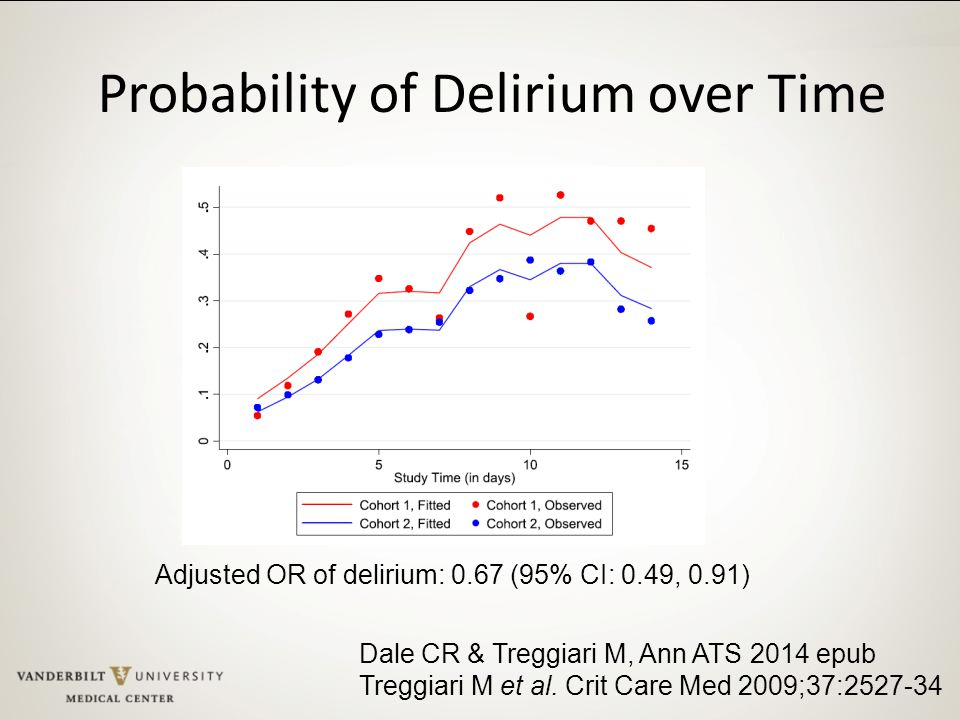 Probability of Delirium over Time