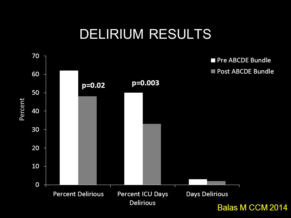DELIRIUM RESULTS p=0.003 Balas M CCM 2014