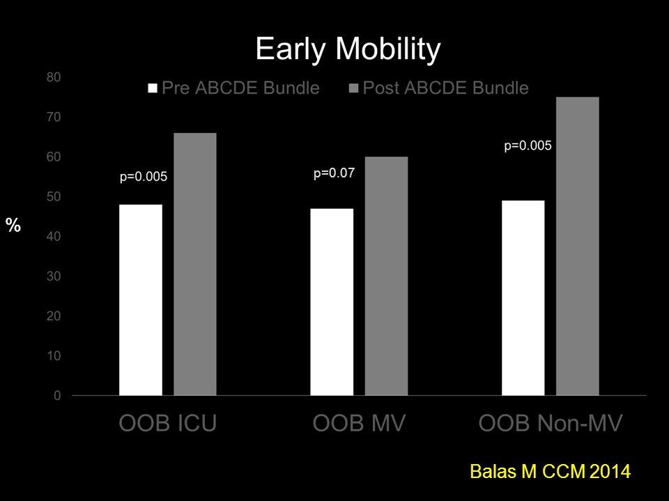 p=0.07 % Balas M CCM 2014