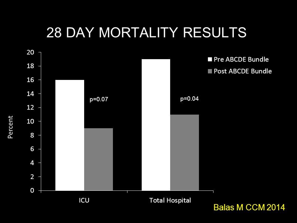 28 DAY MORTALITY RESULTS p=0.07 p=0.04 Balas M CCM 2014