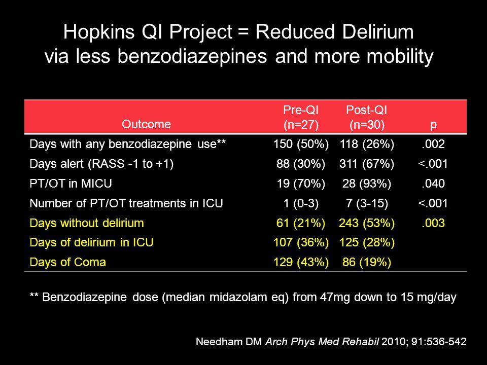 Hopkins QI Project = Reduced Delirium