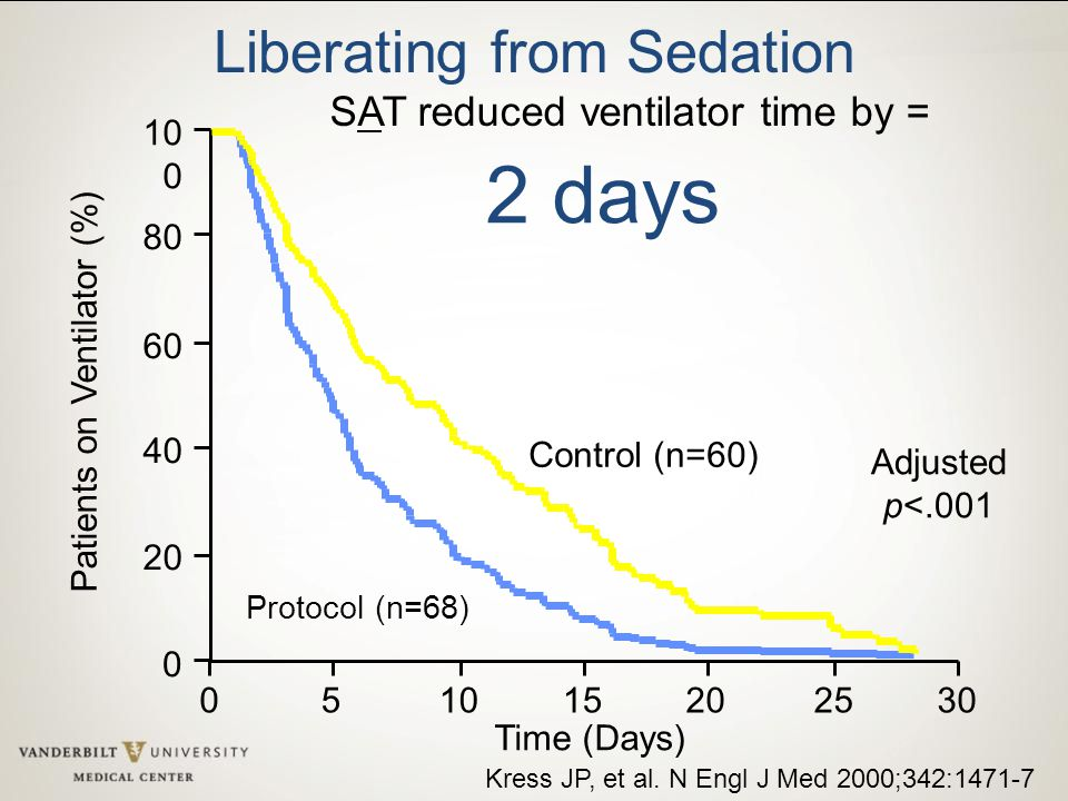 2 days Liberating from Sedation SAT reduced ventilator time by = 100