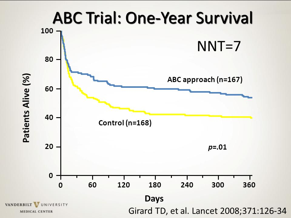 ABC Trial: One-Year Survival