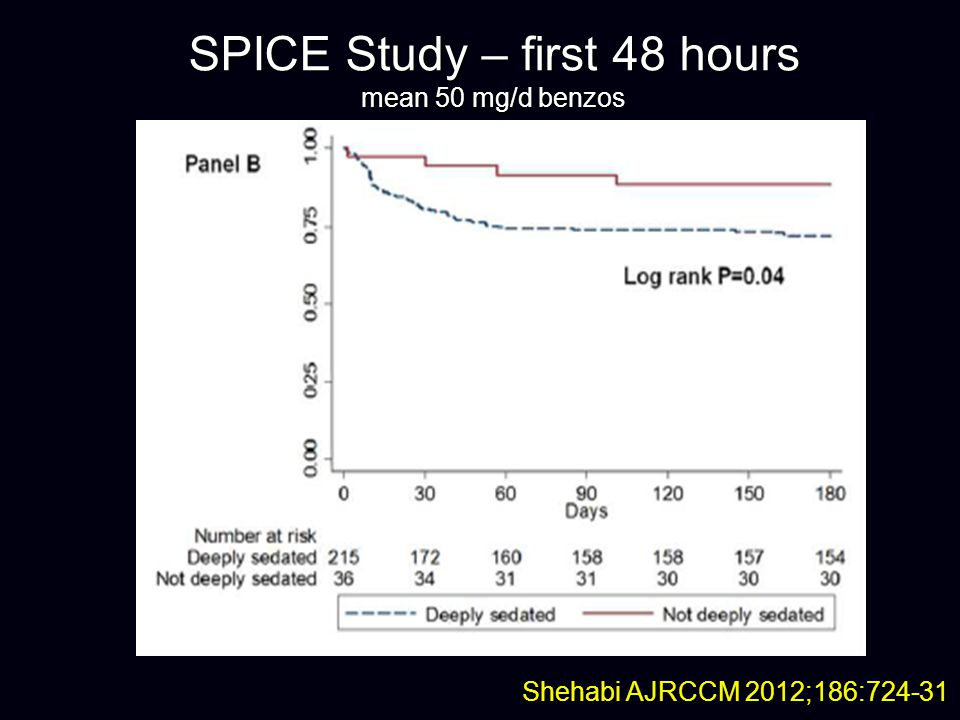 SPICE Study – first 48 hours mean 50 mg/d benzos
