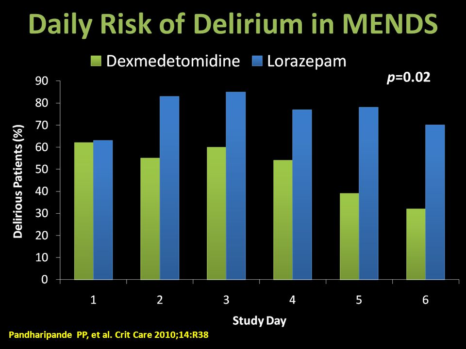Daily Risk of Delirium in MENDS