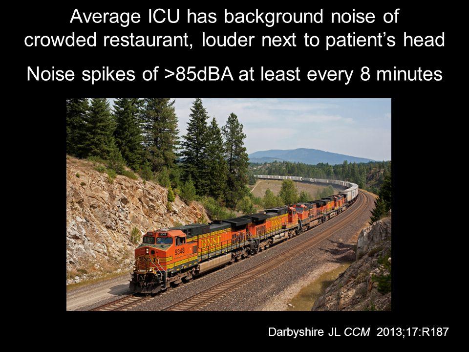 Average ICU has background noise of