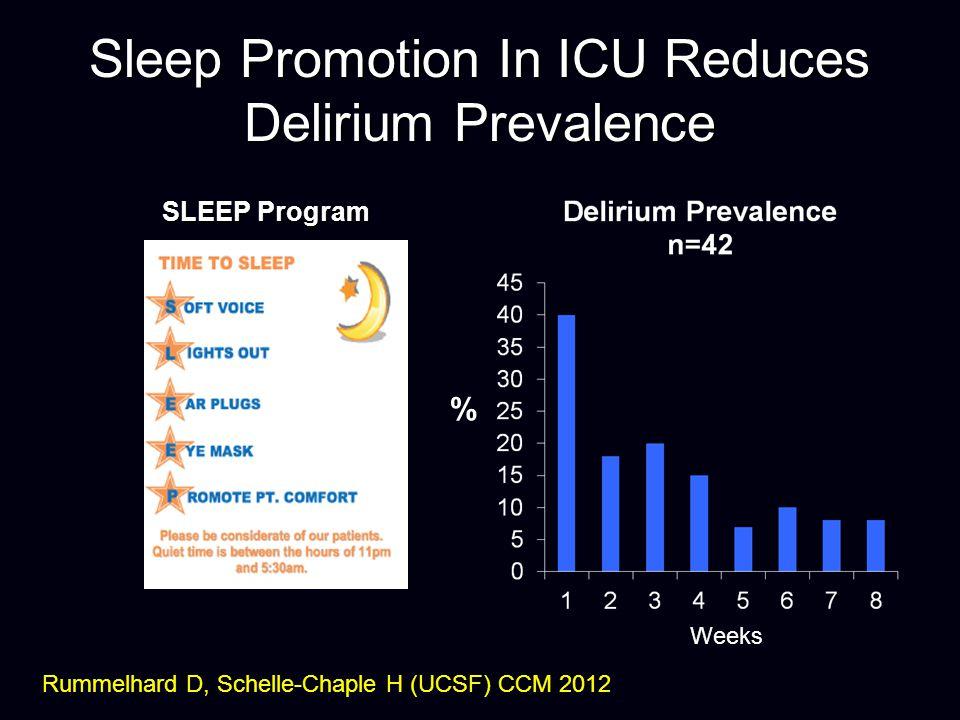 Sleep Promotion In ICU Reduces Delirium Prevalence