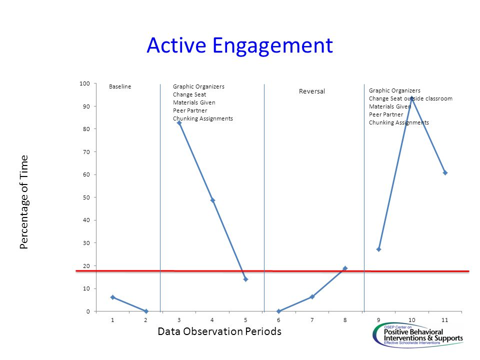 Active Engagement Percentage of Time Data Observation Periods Baseline
