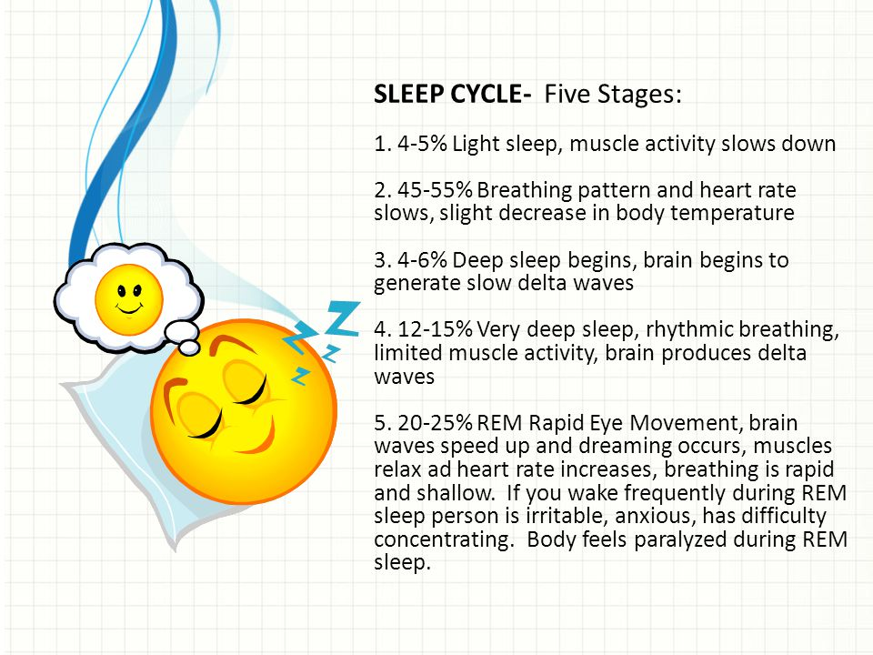 SLEEP CYCLE- Five Stages: