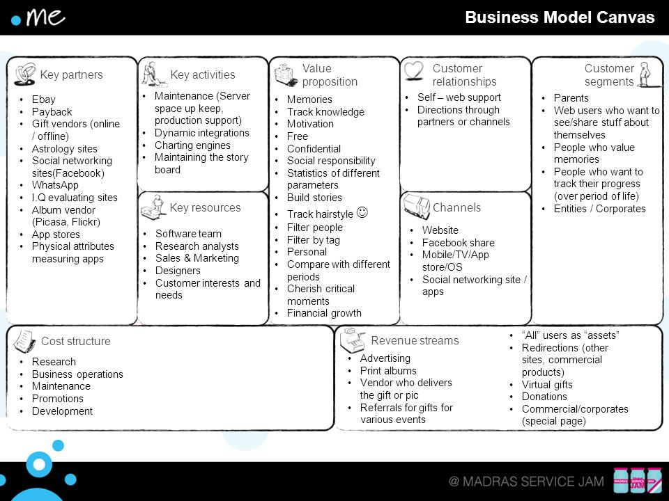 Text Business Model Canvas Channels Cost structure Revenue streams