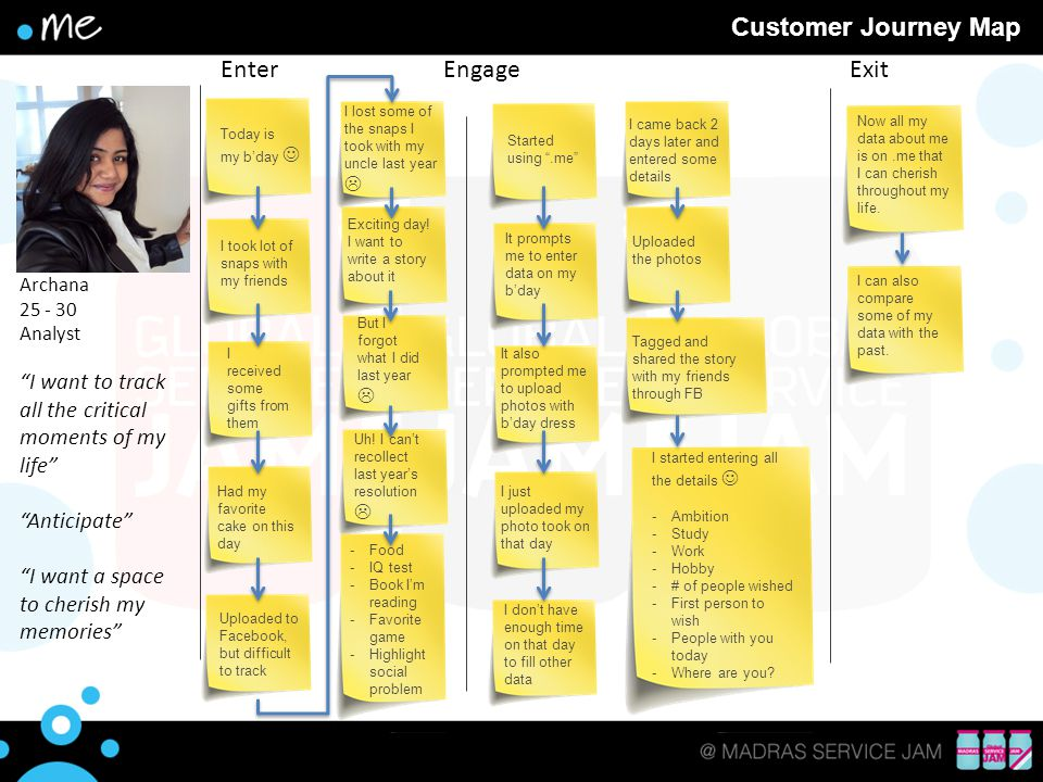 Customer Journey Map Enter Engage Exit