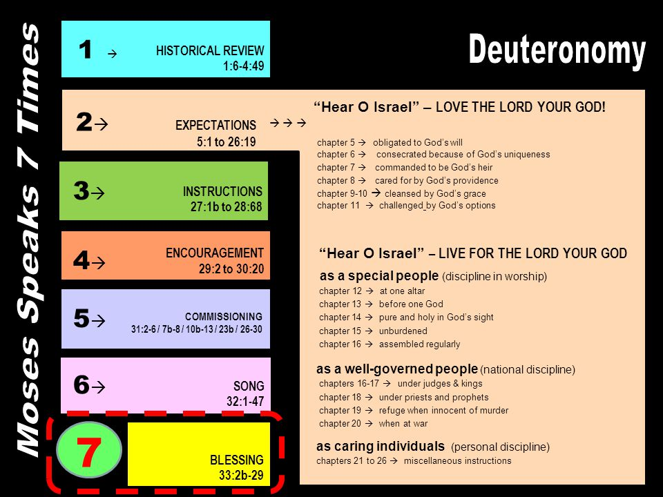 7 Deuteronomy Moses Speaks 7 Times