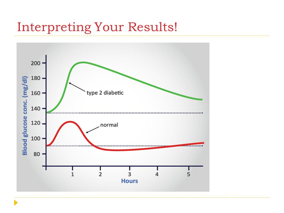 Interpreting Your Results!
