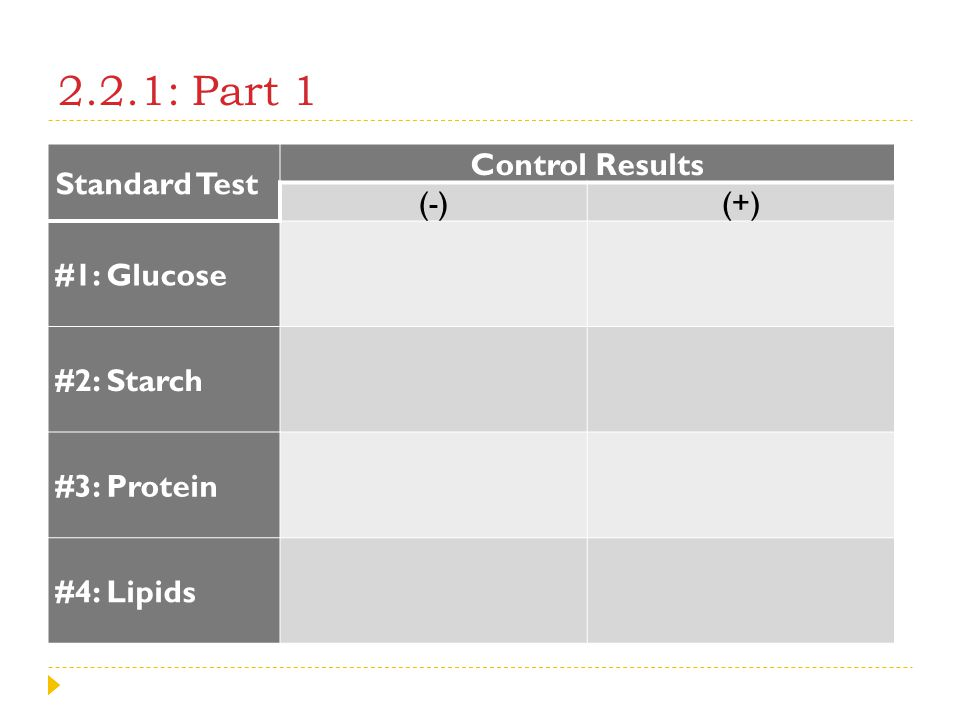 2.2.1: Part 1 Standard Test Control Results (-) (+) #1: Glucose