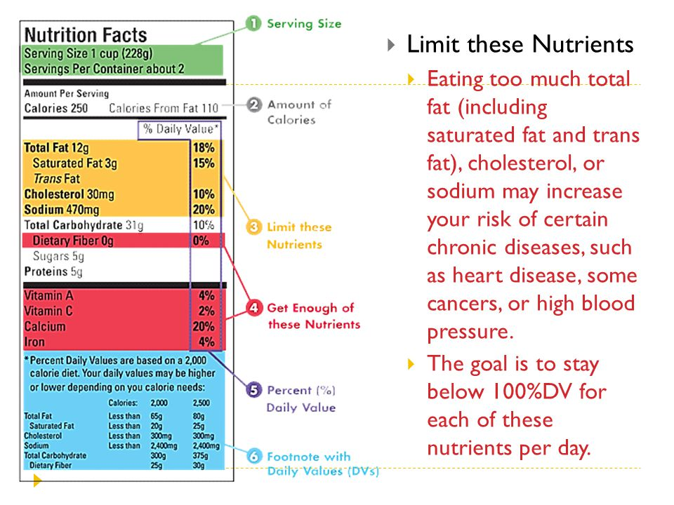 Limit these Nutrients