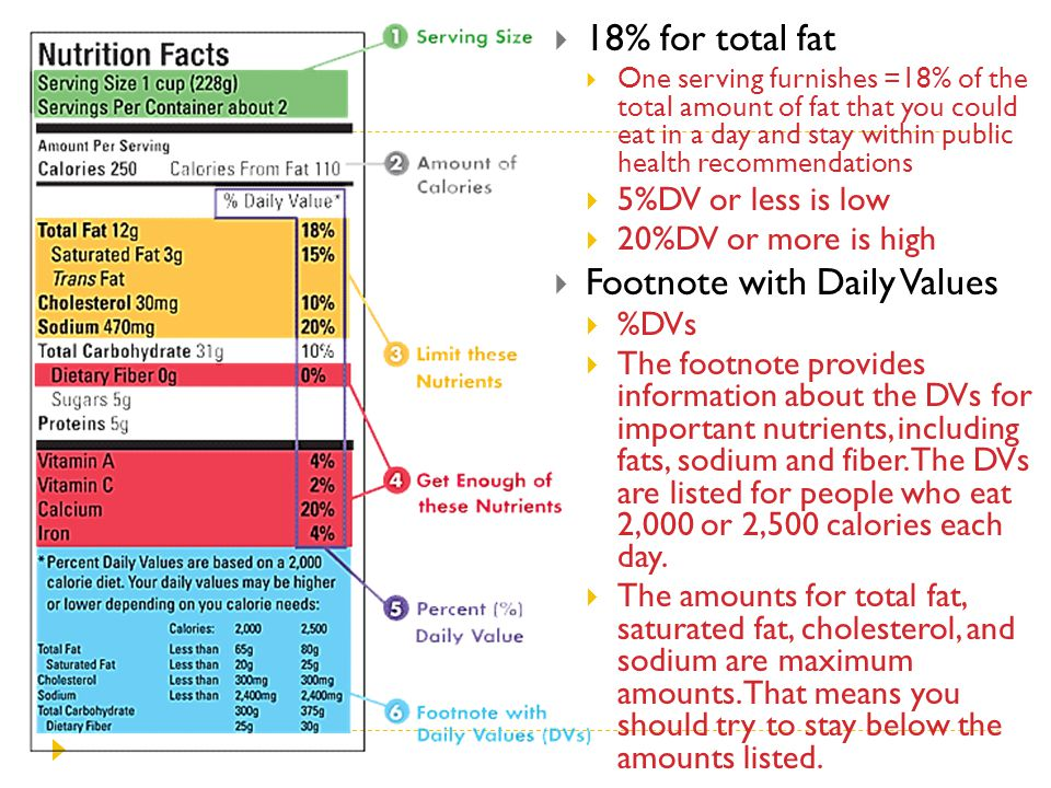 Footnote with Daily Values