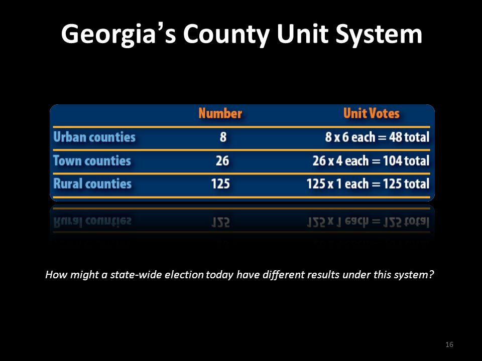 Georgia's County Unit System