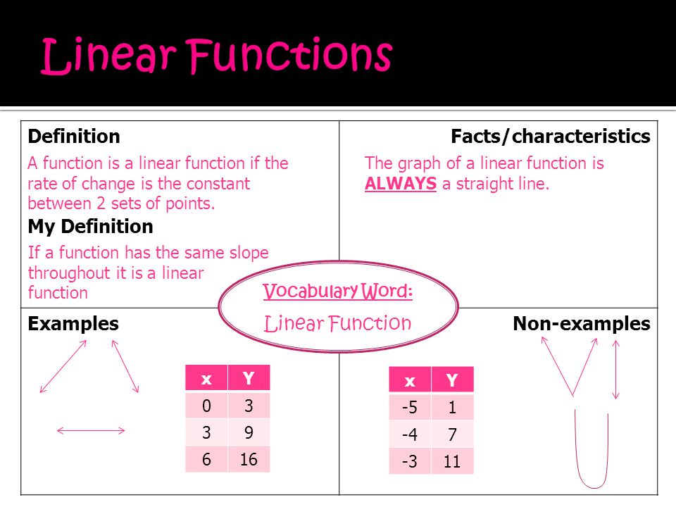 Linear Functions Definition My Definition Facts/characteristics