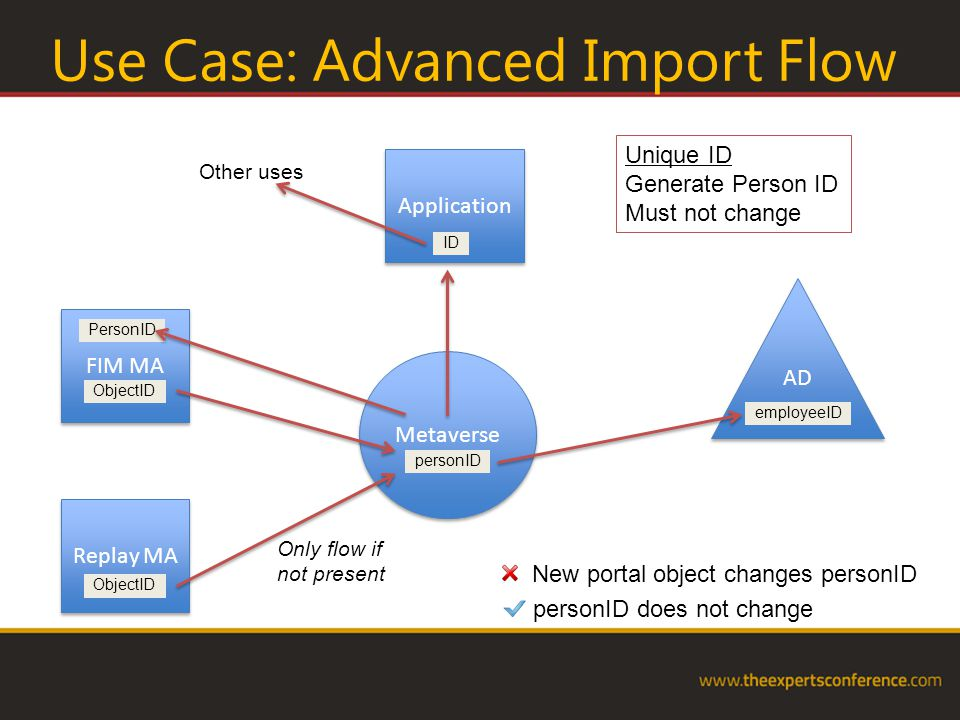 Use Case: Advanced Import Flow