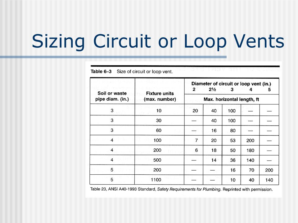 Sizing Circuit or Loop Vents