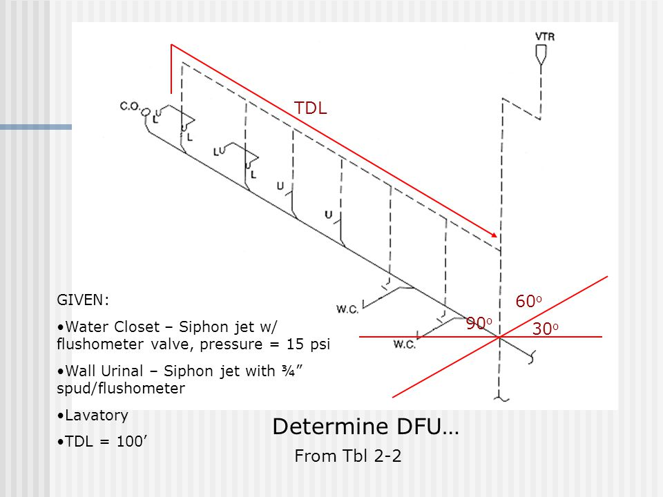Drain/Waste Iso Determine DFU… TDL 60o 90o 30o From Tbl 2-2 GIVEN: