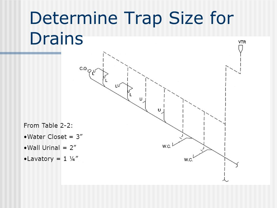 Determine Trap Size for Drains