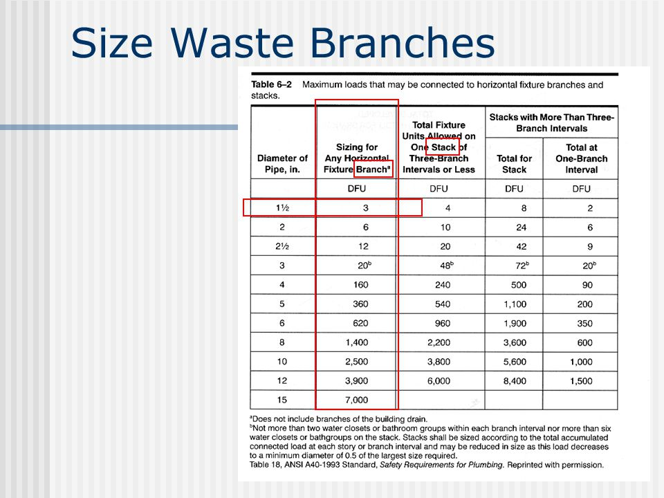Size Waste Branches
