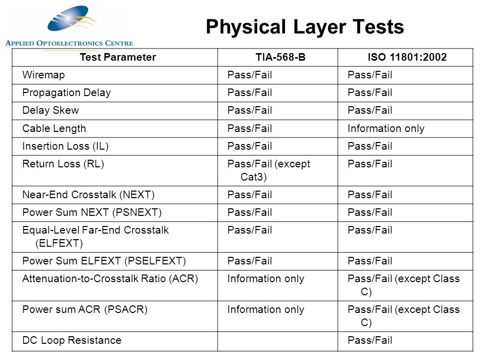 Physical Layer Tests Test Parameter TIA-568-B ISO 11801:2002 Wiremap