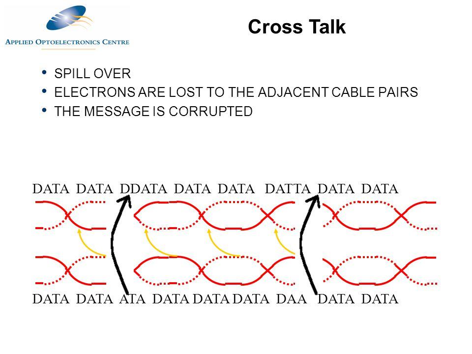 Cross Talk DATA DATA DDATA DATA DATA DATTA DATA DATA