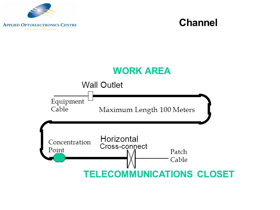 Channel WORK AREA TELECOMMUNICATIONS CLOSET Wall Outlet Horizontal