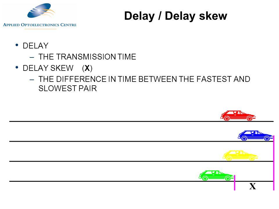 Delay / Delay skew X DELAY THE TRANSMISSION TIME DELAY SKEW (X)