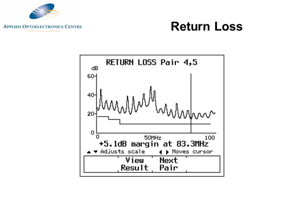 Return Loss