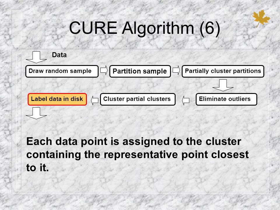 CURE Algorithm (6) Data. Draw random sample. Partition sample. Partially cluster partitions. Label data in disk.