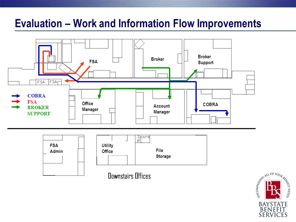 Evaluation – Work and Information Flow Improvements