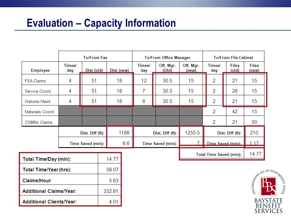 Evaluation – Capacity Information