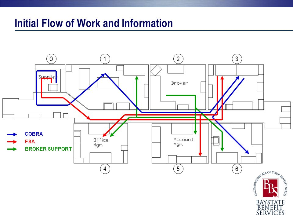 Initial Flow of Work and Information