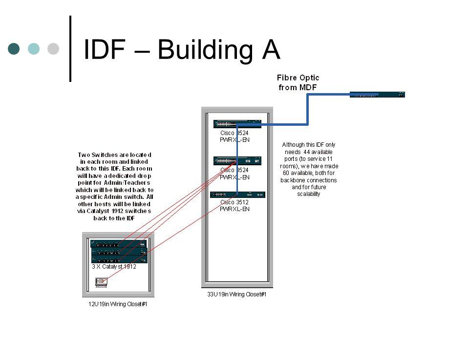 IDF – Building A