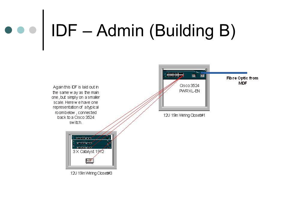IDF – Admin (Building B)