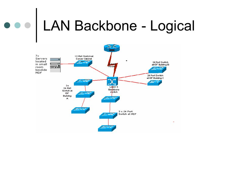 LAN Backbone - Logical