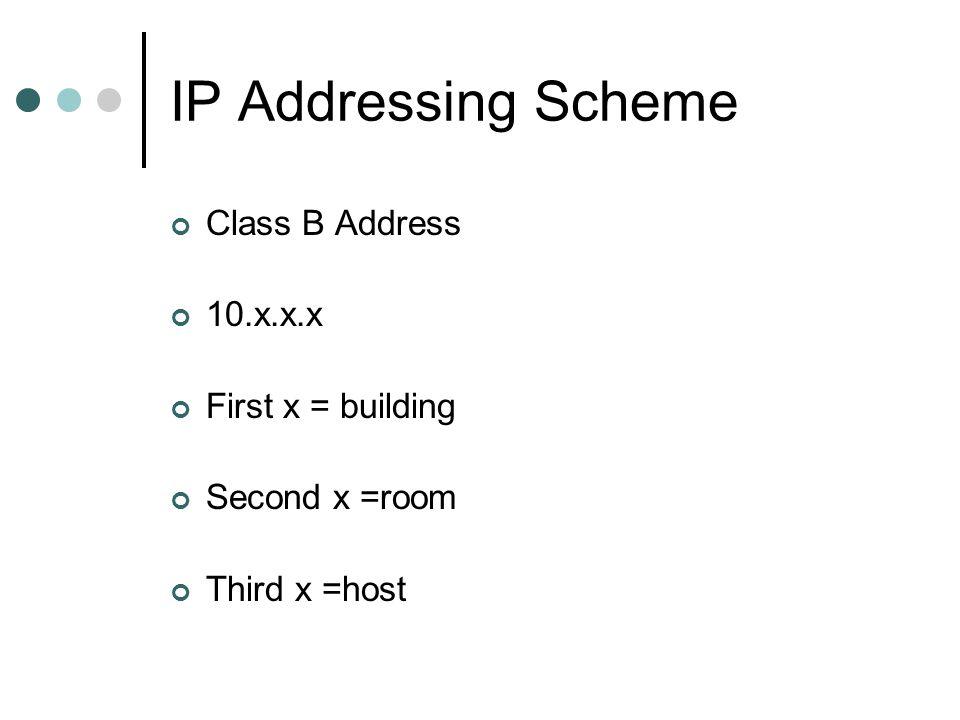 IP Addressing Scheme Class B Address 10.x.x.x First x = building
