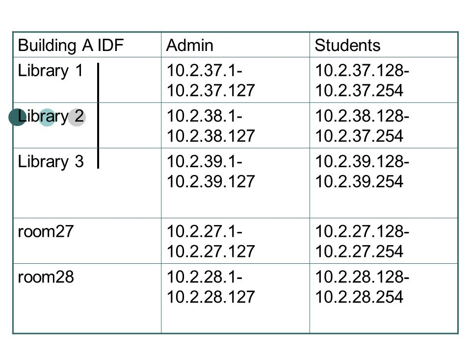Building A IDF Admin. Students. Library 1. 10.2.37.1-10.2.37.127. 10.2.37.128-10.2.37.254. Library 2.