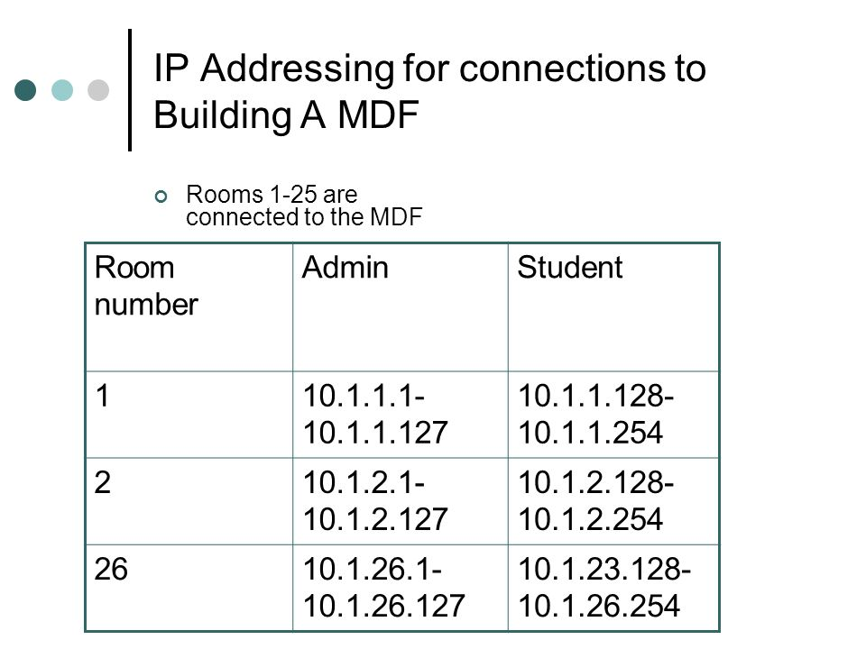 IP Addressing for connections to Building A MDF