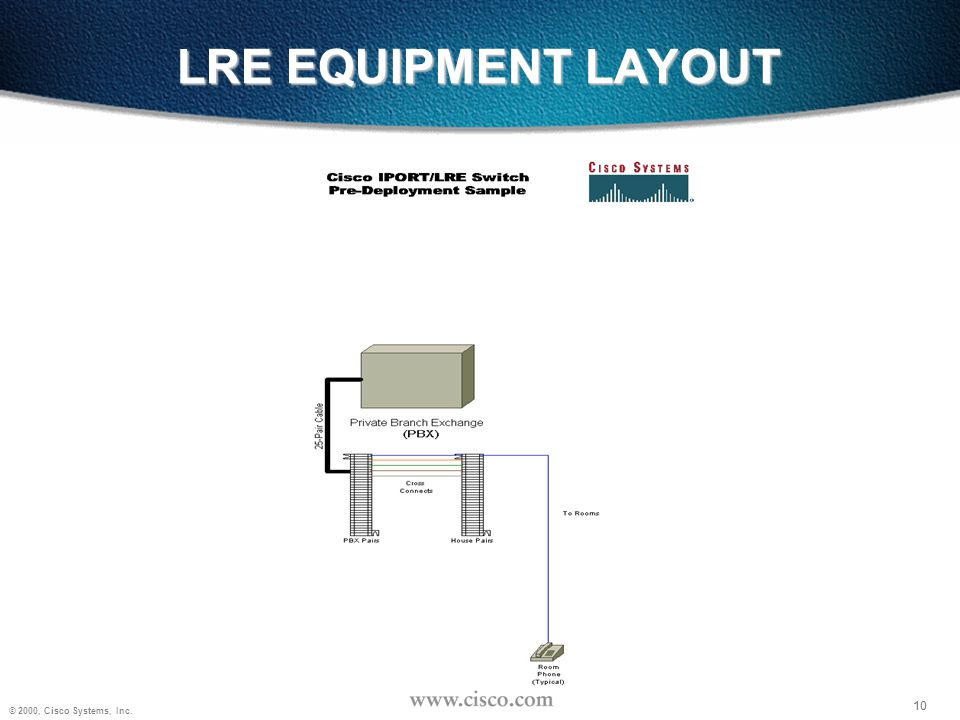 LRE EQUIPMENT LAYOUT