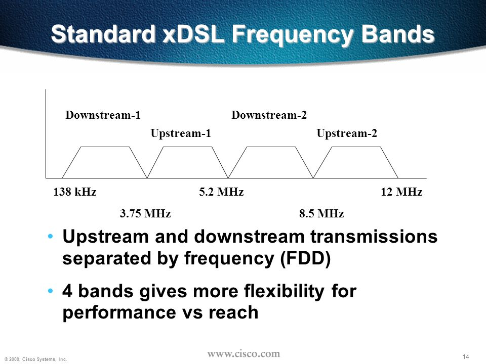 Standard xDSL Frequency Bands