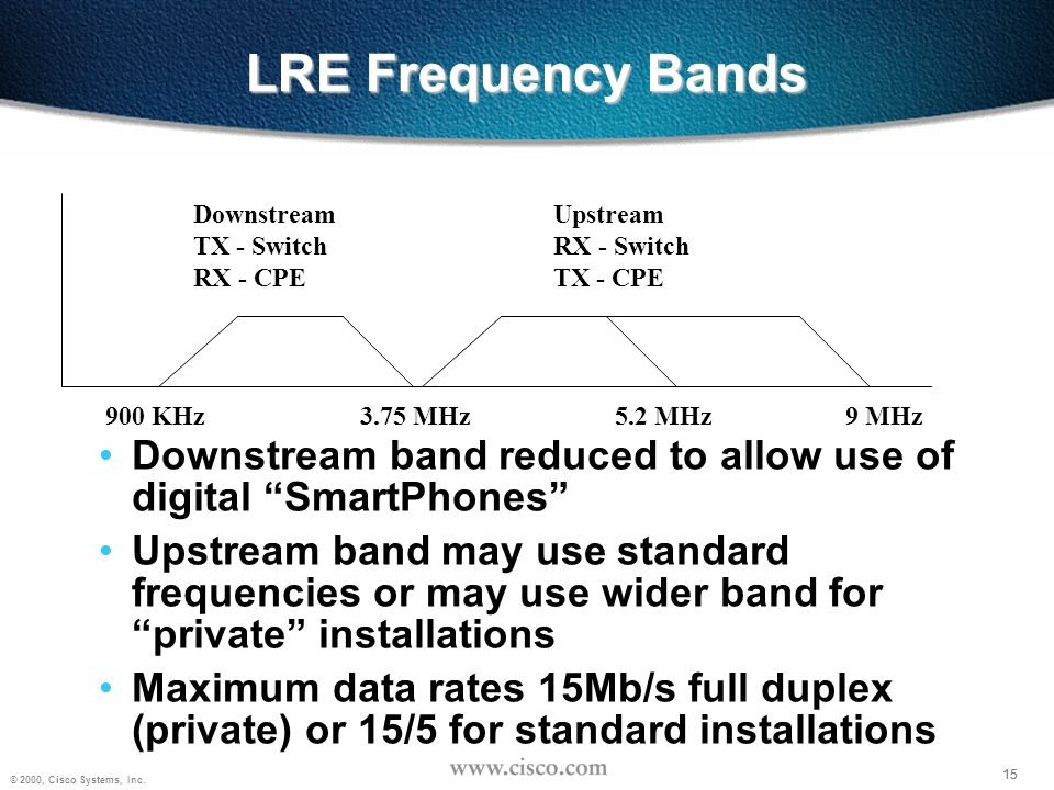 LRE Frequency Bands Downstream. TX - Switch. RX - CPE. Upstream. RX - Switch. TX - CPE. 900 KHz.