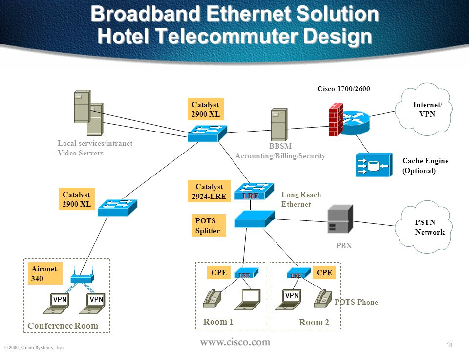 Broadband Ethernet Solution Hotel Telecommuter Design